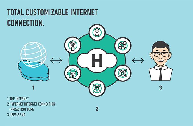 hypernet internet jakarta